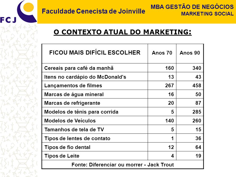 O CONTEXTO ATUAL DO MARKETING:
