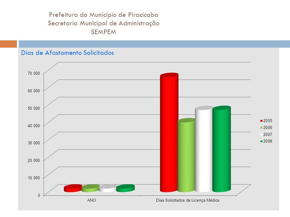 Prefeitura do Município de Piracicaba Secretaria Municipal de Administração SEMPEM