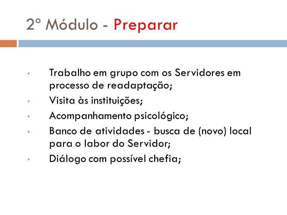 2º Módulo - Preparar Trabalho em grupo com os Servidores em processo de readaptação; Visita às instituições;