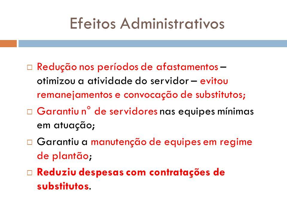 Efeitos Administrativos