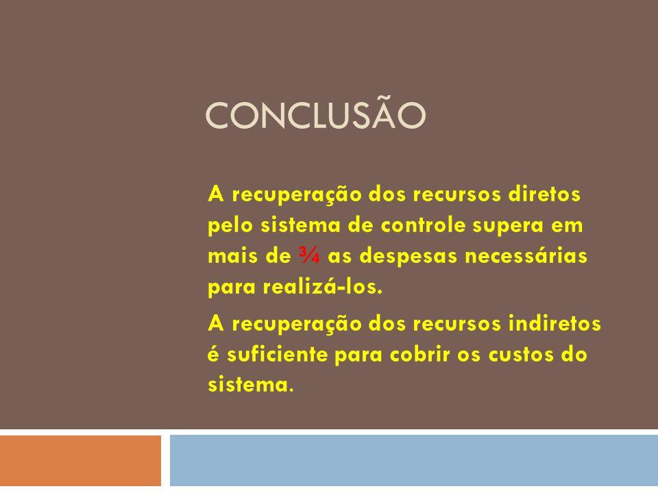 Conclusão A recuperação dos recursos diretos pelo sistema de controle supera em mais de ¾ as despesas necessárias para realizá-los.