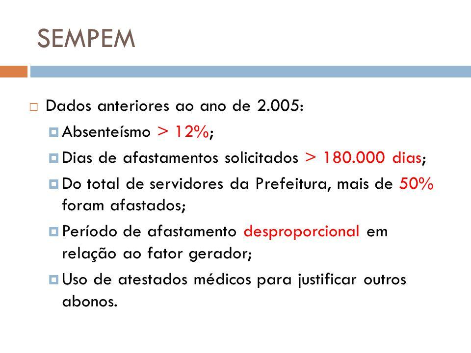 SEMPEM Dados anteriores ao ano de 2.005: Absenteísmo > 12%;