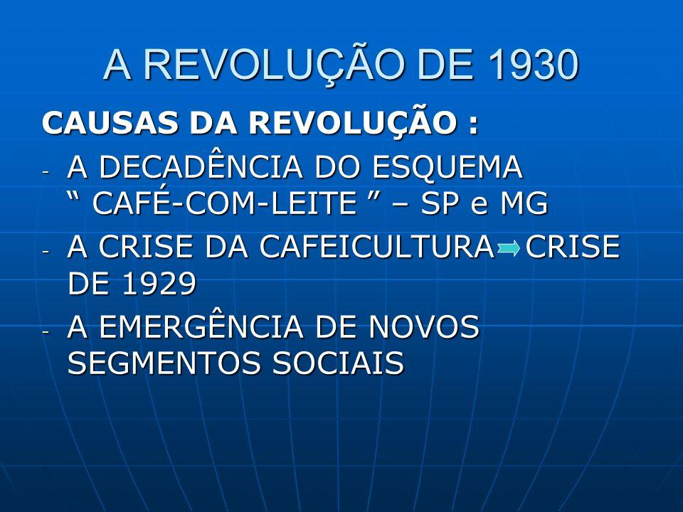 A REVOLUÇÃO DE 1930 CAUSAS DA REVOLUÇÃO :