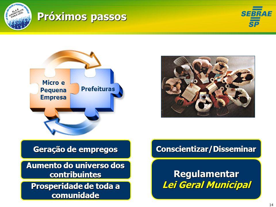 Próximos passos Regulamentar Lei Geral Municipal Geração de empregos