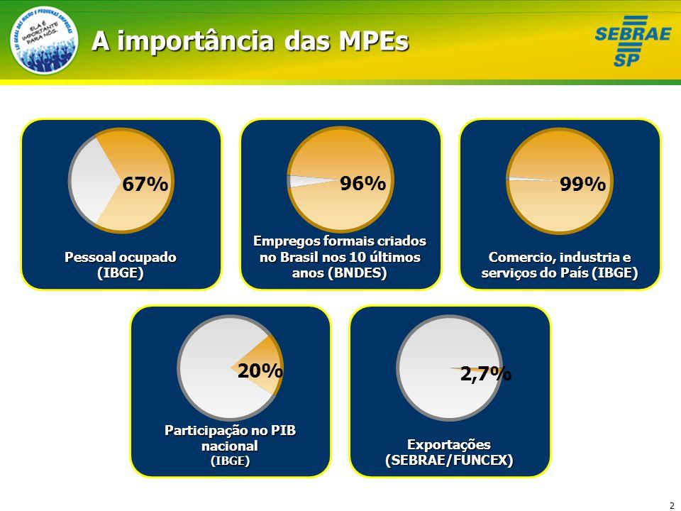 A importância das MPEs 67% 96% 99% 20% 2,7% Pessoal ocupado (IBGE)