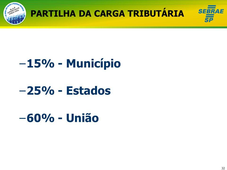 PARTILHA DA CARGA TRIBUTÁRIA