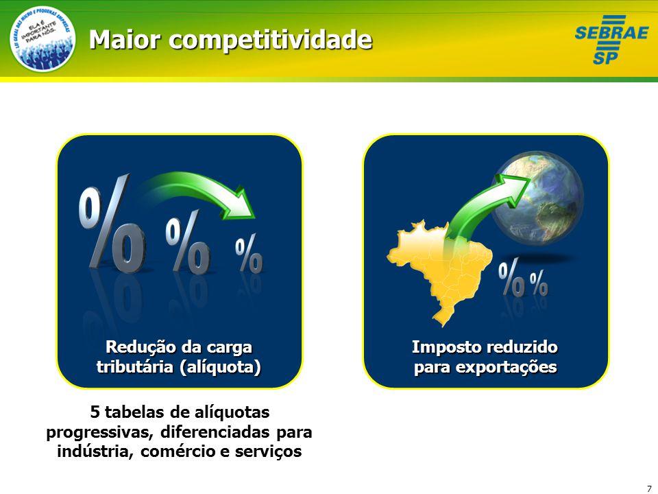 Maior competitividade