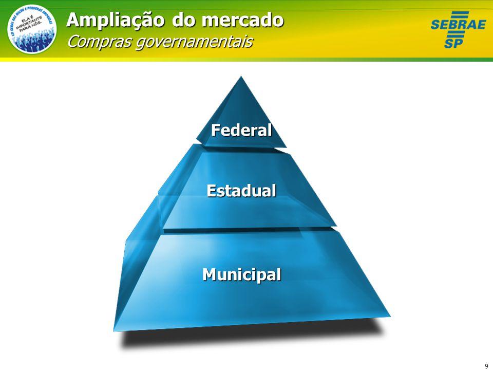 Ampliação do mercado Compras governamentais