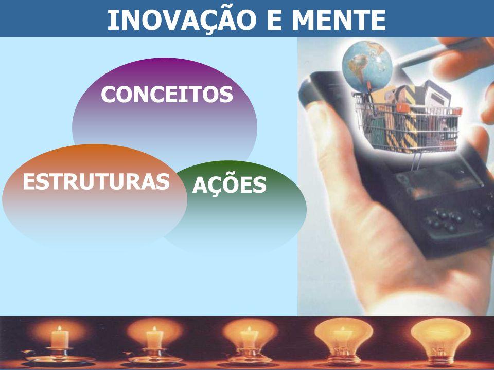INOVAÇÃO E MENTE CONCEITOS ESTRUTURAS AÇÕES