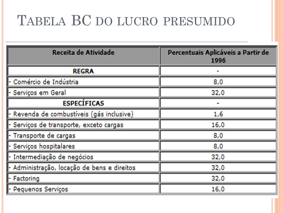 Tabela BC do lucro presumido