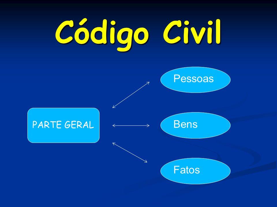 Código Civil Pessoas PARTE GERAL Bens Fatos