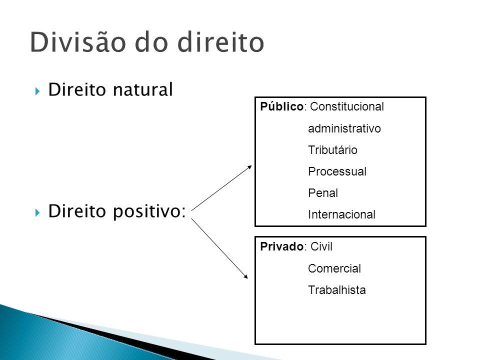 Divisão do direito Direito natural Direito positivo: