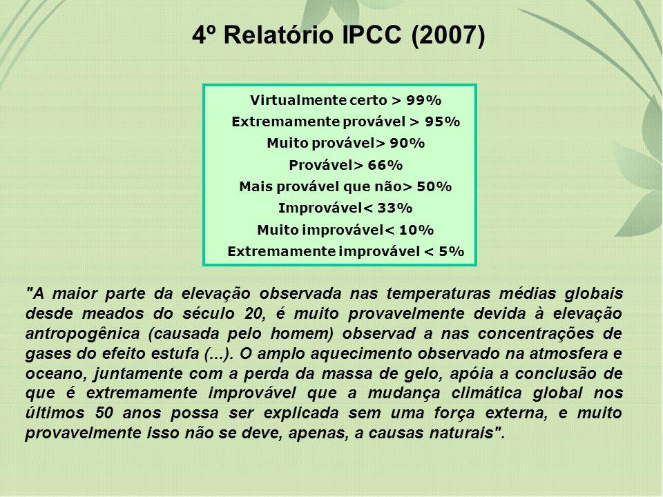4º Relatório IPCC (2007) Virtualmente certo > 99% Extremamente provável > 95% Muito provável> 90%