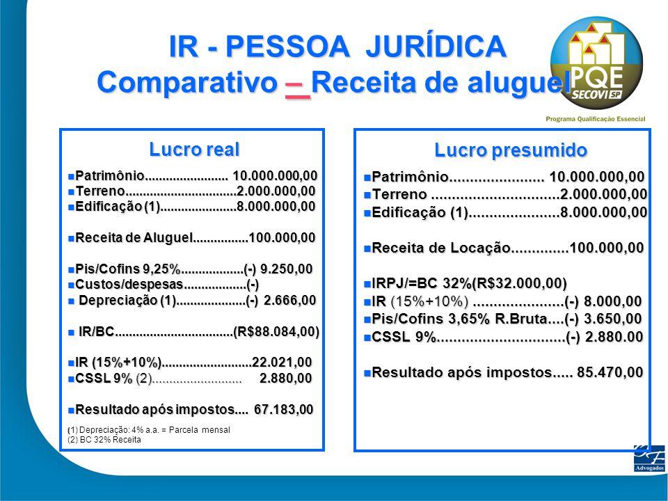 IR - PESSOA JURÍDICA Comparativo – Receita de aluguel