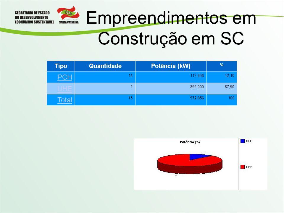 Empreendimentos em Construção em SC