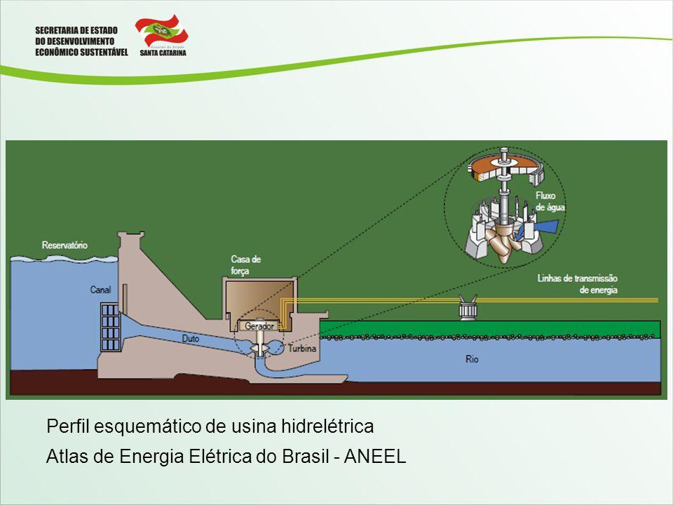 Perfil esquemático de usina hidrelétrica
