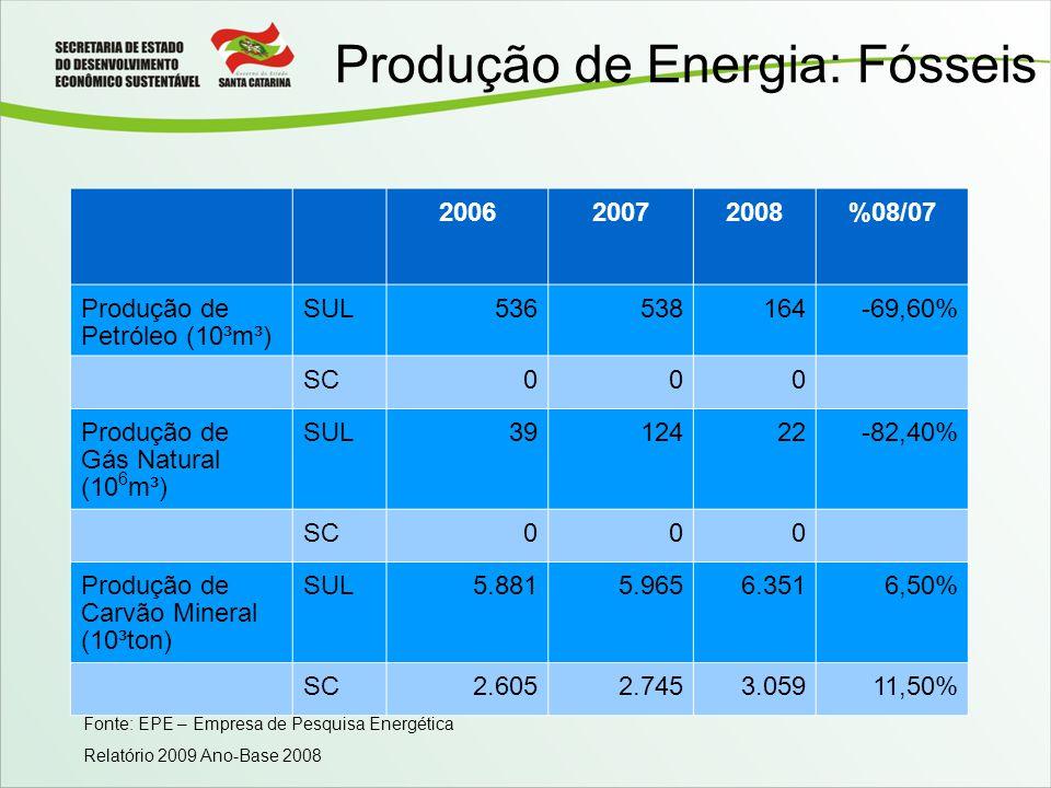Produção de Energia: Fósseis