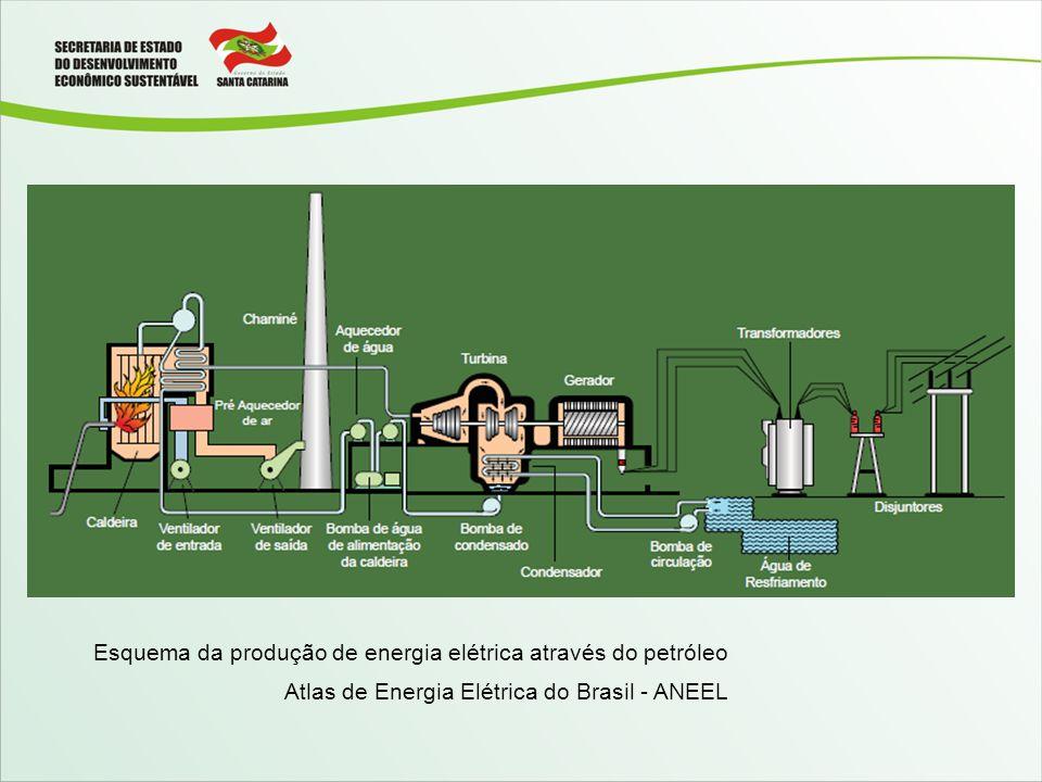 Esquema da produção de energia elétrica através do petróleo
