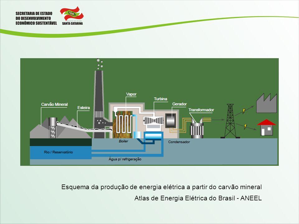 Esquema da produção de energia elétrica a partir do carvão mineral