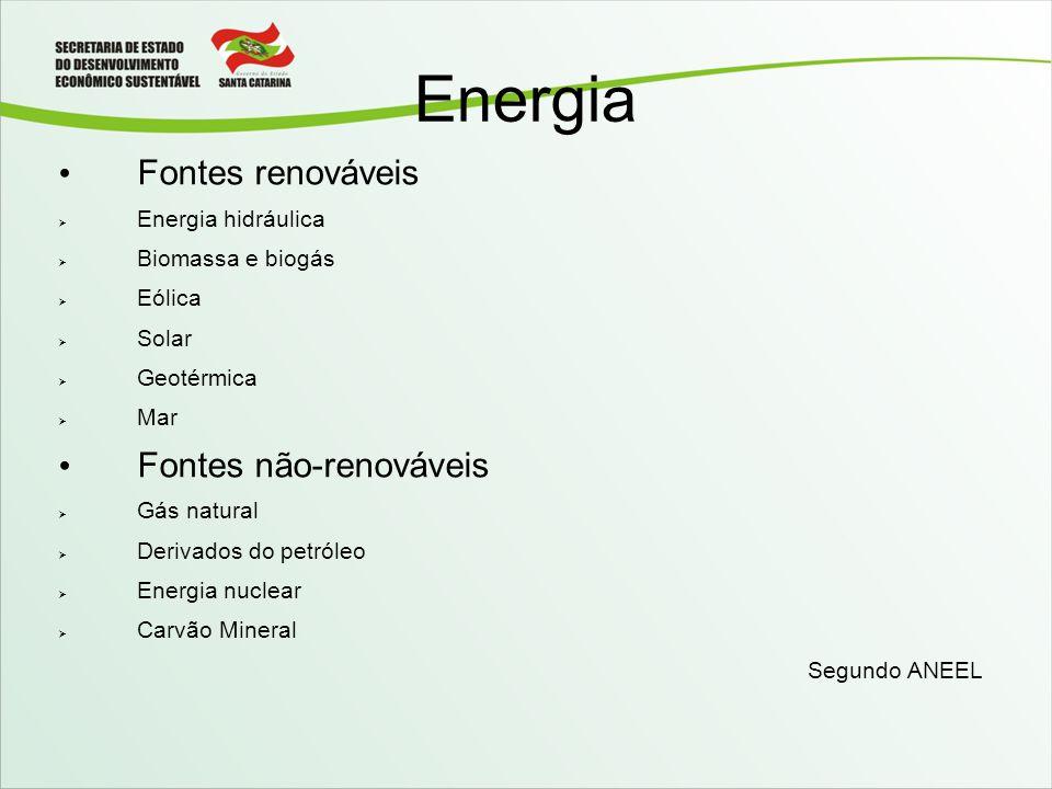 Energia Fontes renováveis Fontes não-renováveis Energia hidráulica