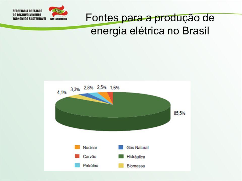 Fontes para a produção de energia elétrica no Brasil