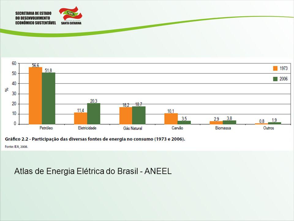 Atlas de Energia Elétrica do Brasil - ANEEL