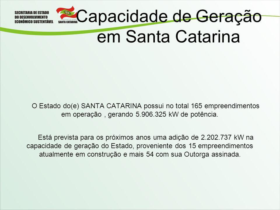 Capacidade de Geração em Santa Catarina