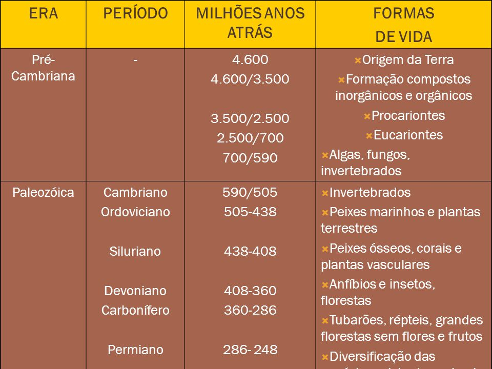 Formação compostos inorgânicos e orgânicos
