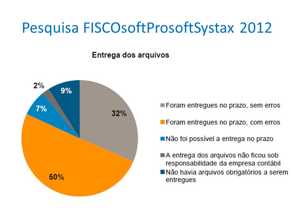 Pesquisa FISCOsoftProsoftSystax 2012