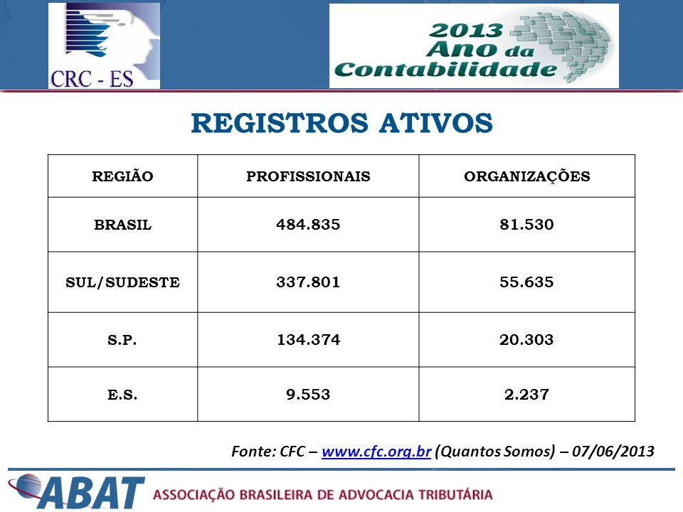 REGISTROS ATIVOS REGIÃO. PROFISSIONAIS. ORGANIZAÇÕES. BRASIL. 484.835. 81.530. SUL/SUDESTE. 337.801.