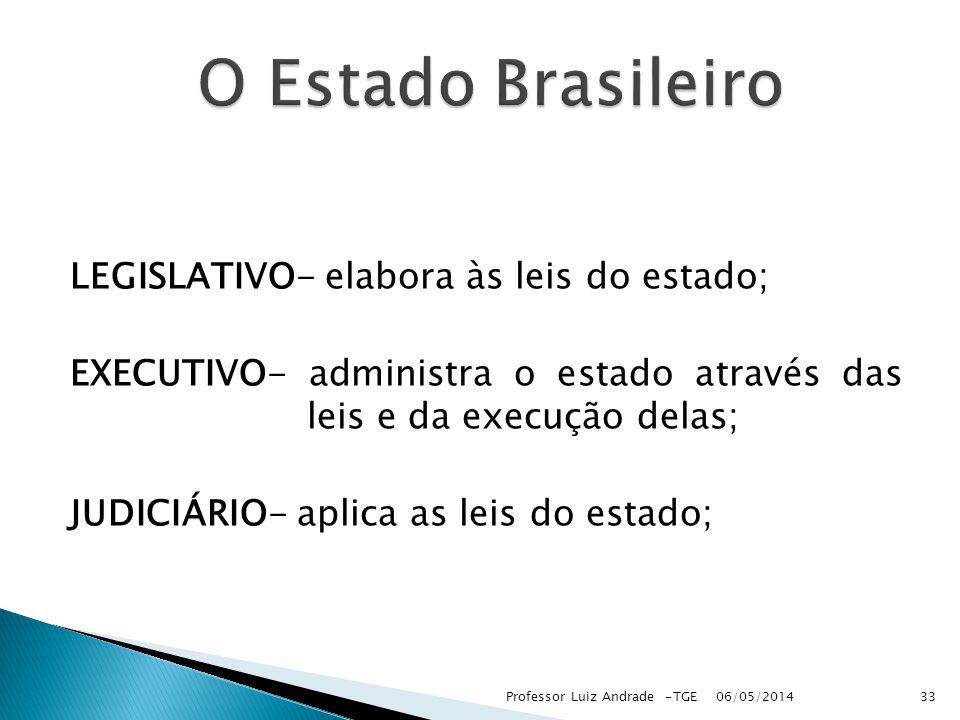 O Estado Brasileiro LEGISLATIVO- elabora às leis do estado;