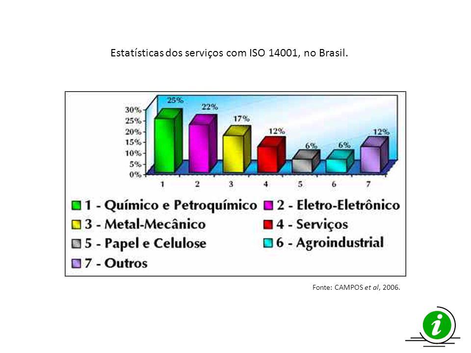 Estatísticas dos serviços com ISO 14001, no Brasil.
