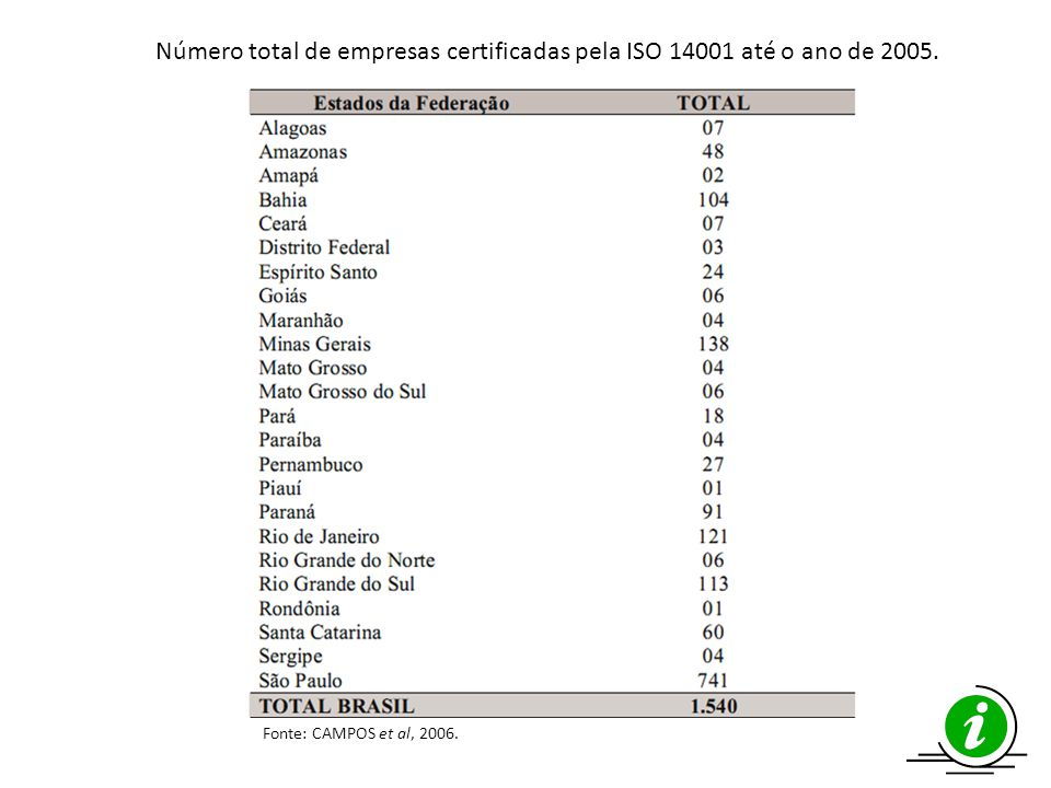 Número total de empresas certificadas pela ISO 14001 até o ano de 2005.