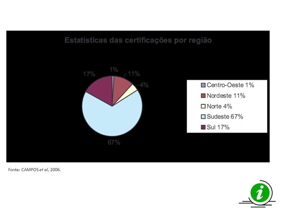 Fonte: CAMPOS et al, 2006.