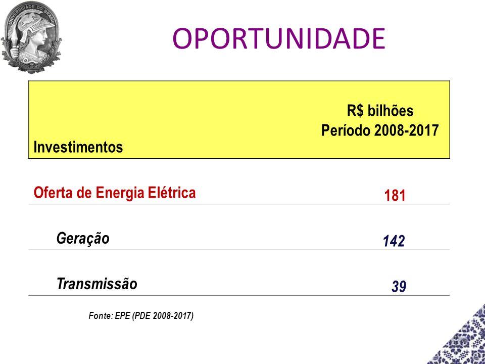 OPORTUNIDADE Investimentos R$ bilhões Período 2008-2017