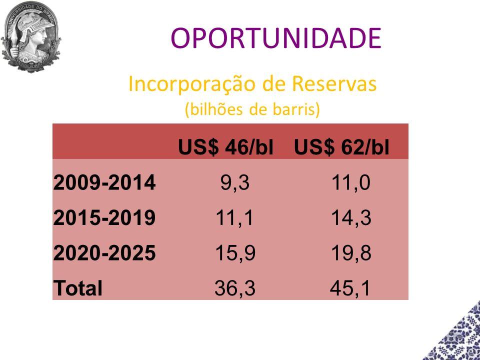 Incorporação de Reservas (bilhões de barris)