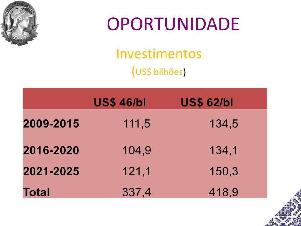 Investimentos (US$ bilhões)