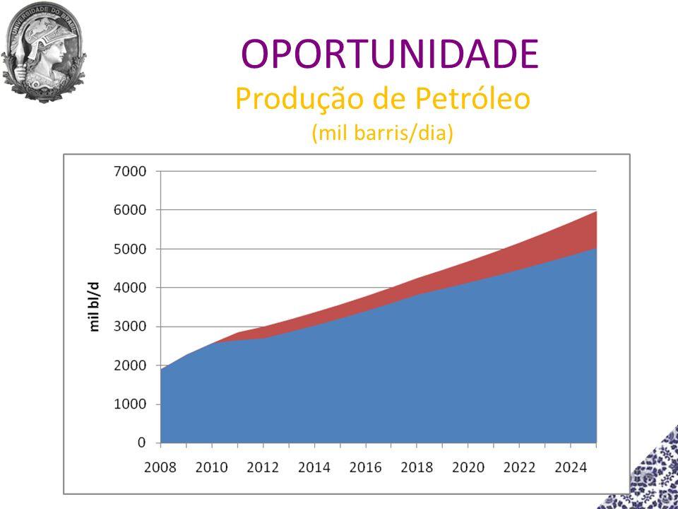 Produção de Petróleo (mil barris/dia)