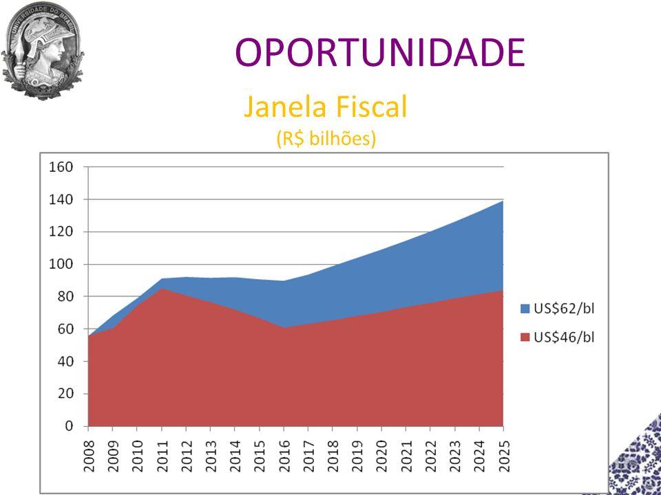 Janela Fiscal (R$ bilhões)