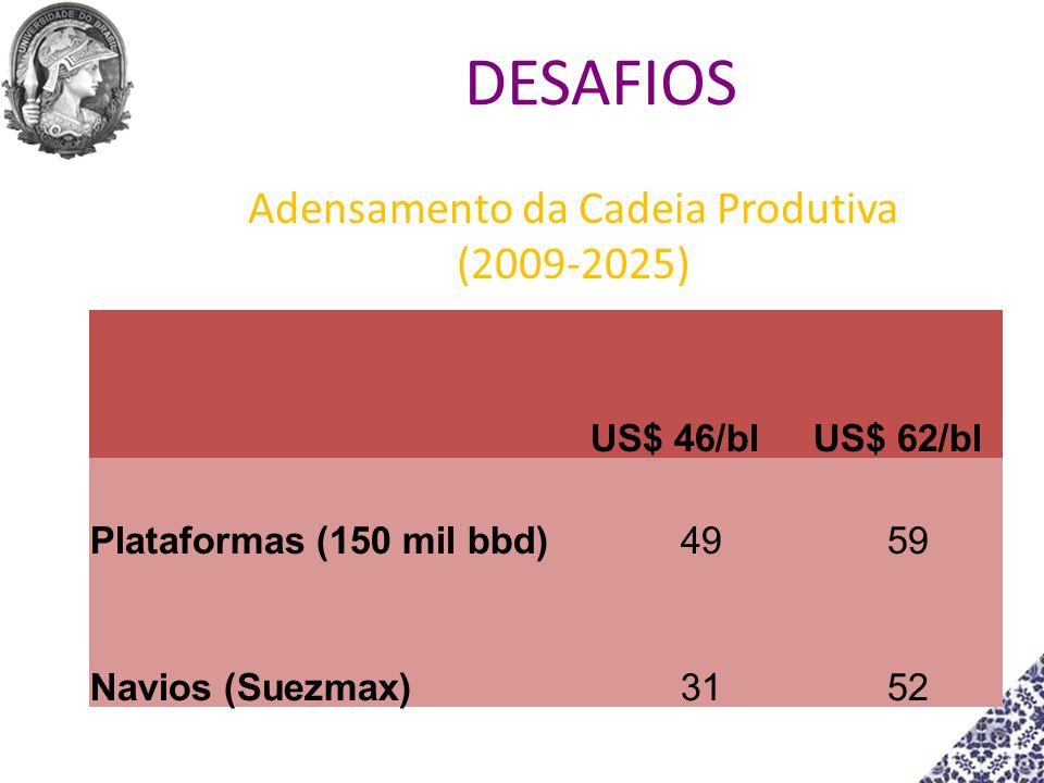 Adensamento da Cadeia Produtiva (2009-2025)