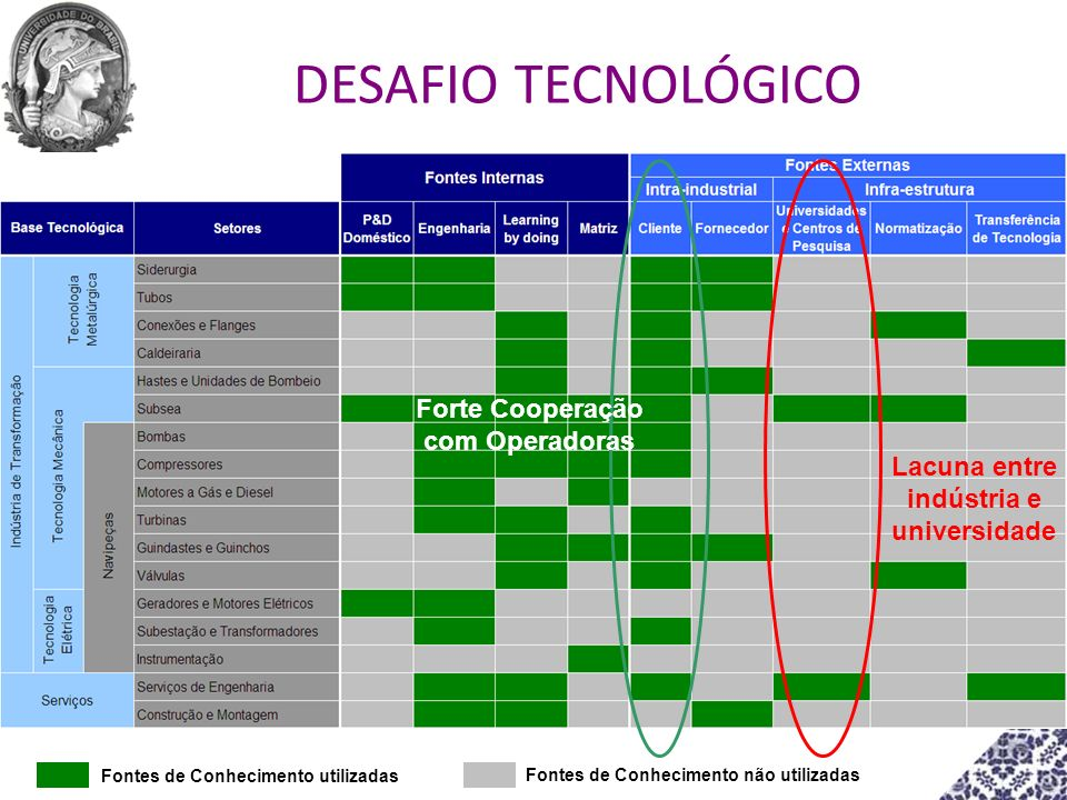 DESAFIO TECNOLÓGICO Forte Cooperação com Operadoras