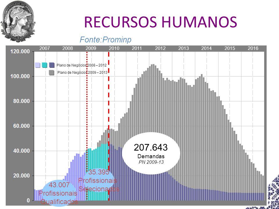 RECURSOS HUMANOS 207.643 Fonte:Prominp 35.395 Profissionais