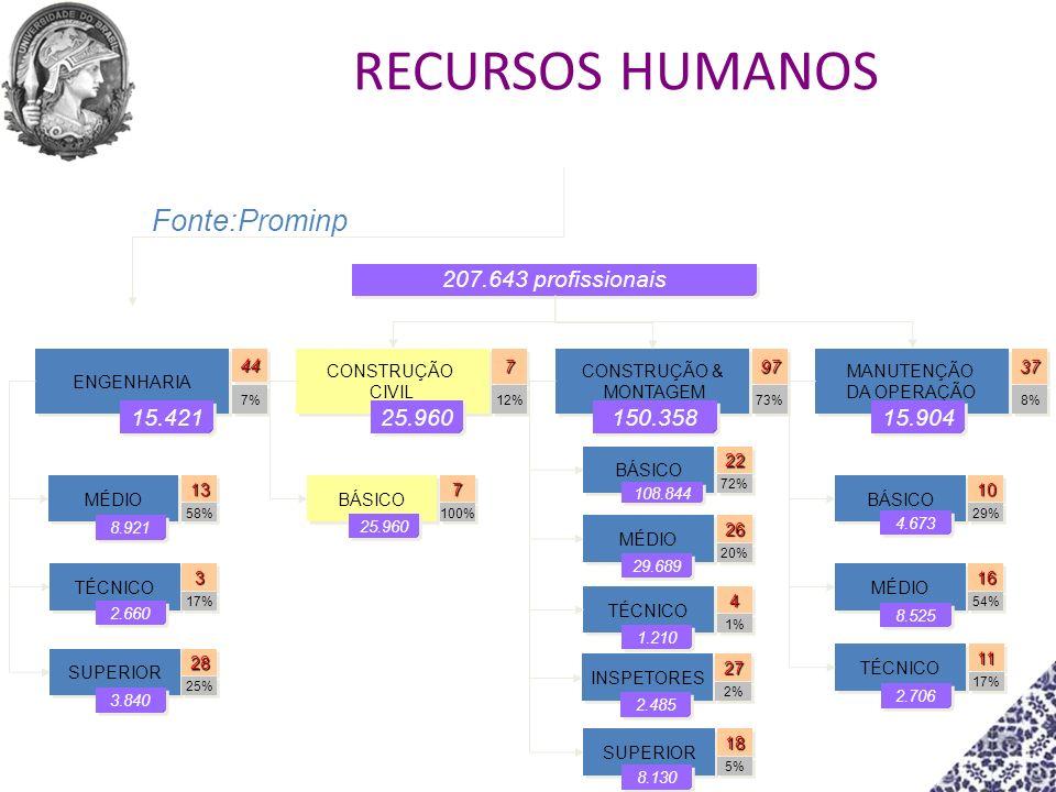 RECURSOS HUMANOS Fonte:Prominp 207.643 profissionais 15.421 25.960