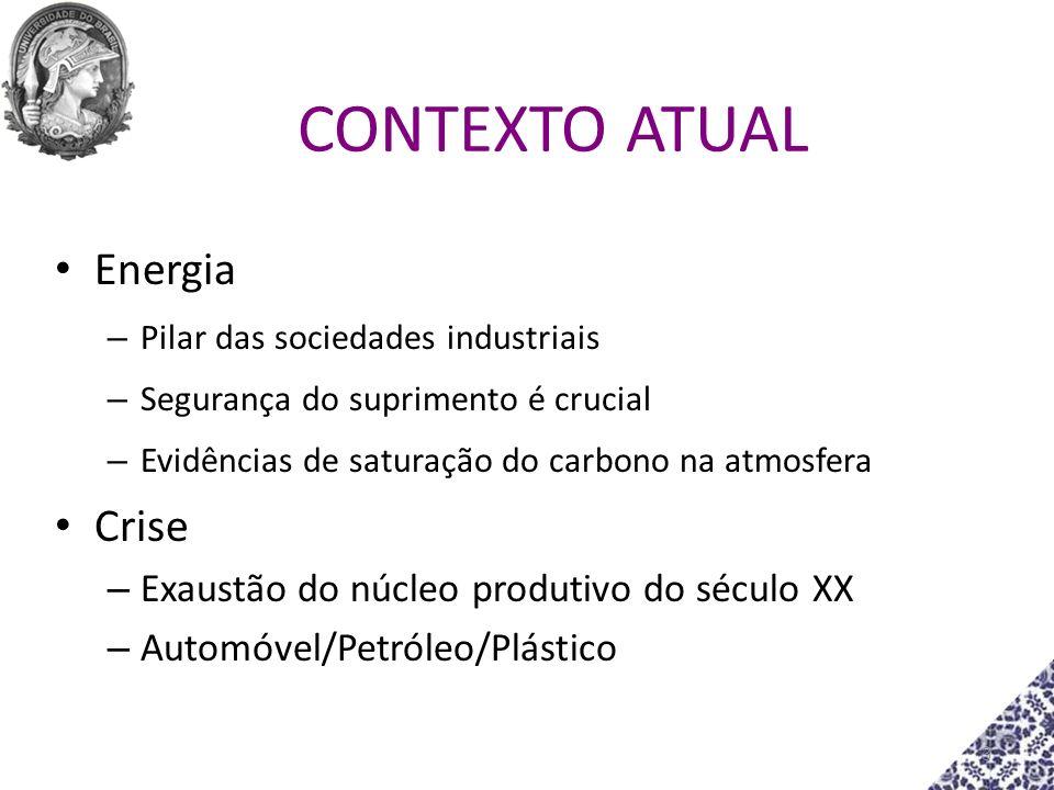 CONTEXTO ATUAL Energia Crise Exaustão do núcleo produtivo do século XX