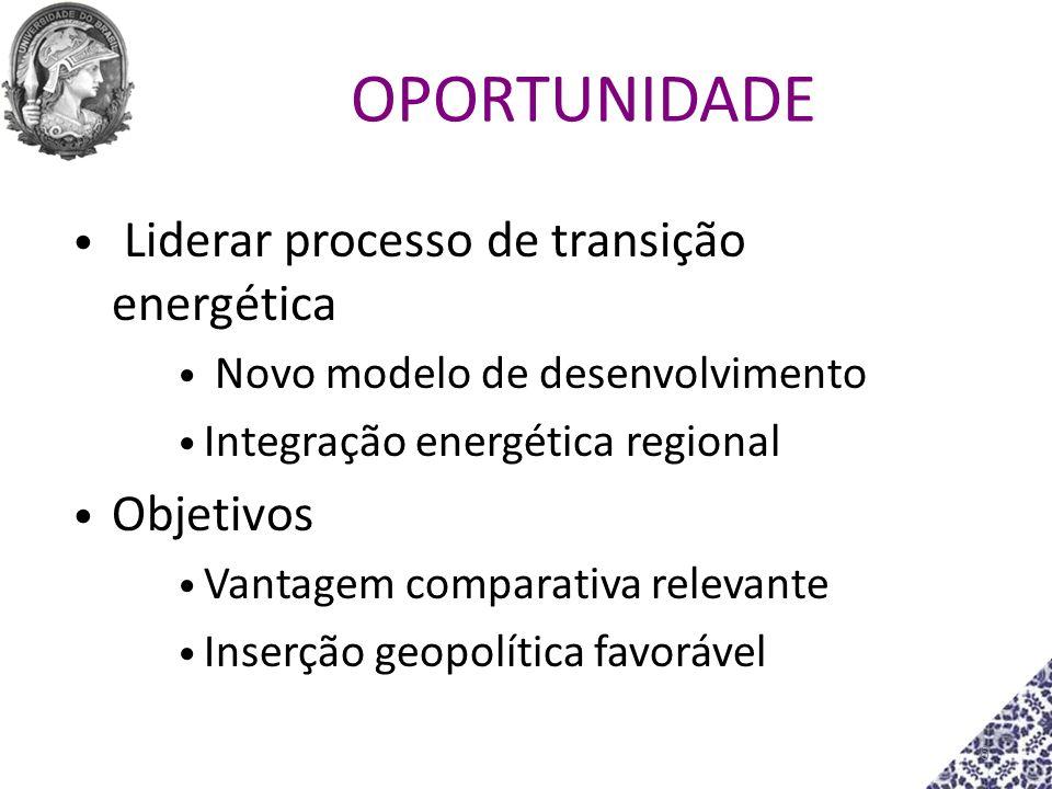 OPORTUNIDADE Liderar processo de transição energética Objetivos