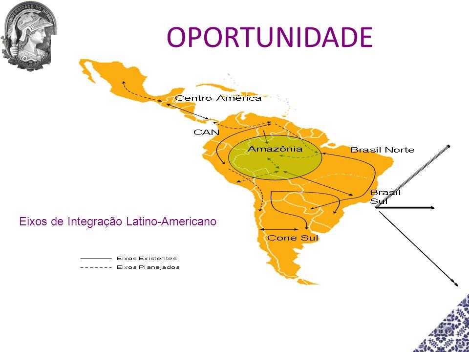 Eixos de Integração Latino-Americano