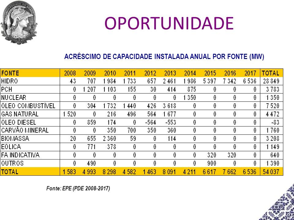 ACRÉSCIMO DE CAPACIDADE INSTALADA ANUAL POR FONTE (MW)