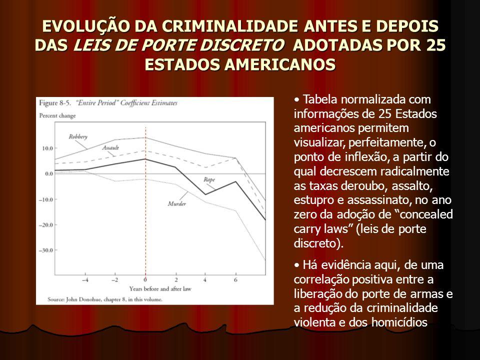 EVOLUÇÃO DA CRIMINALIDADE ANTES E DEPOIS DAS LEIS DE PORTE DISCRETO ADOTADAS POR 25 ESTADOS AMERICANOS