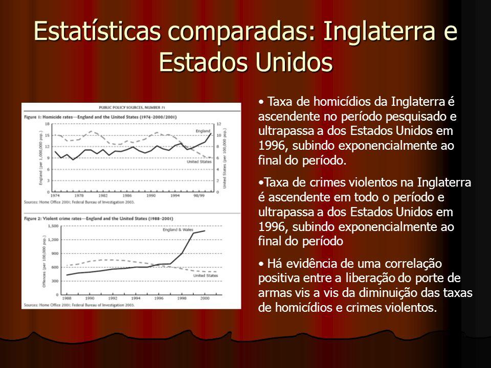 Estatísticas comparadas: Inglaterra e Estados Unidos