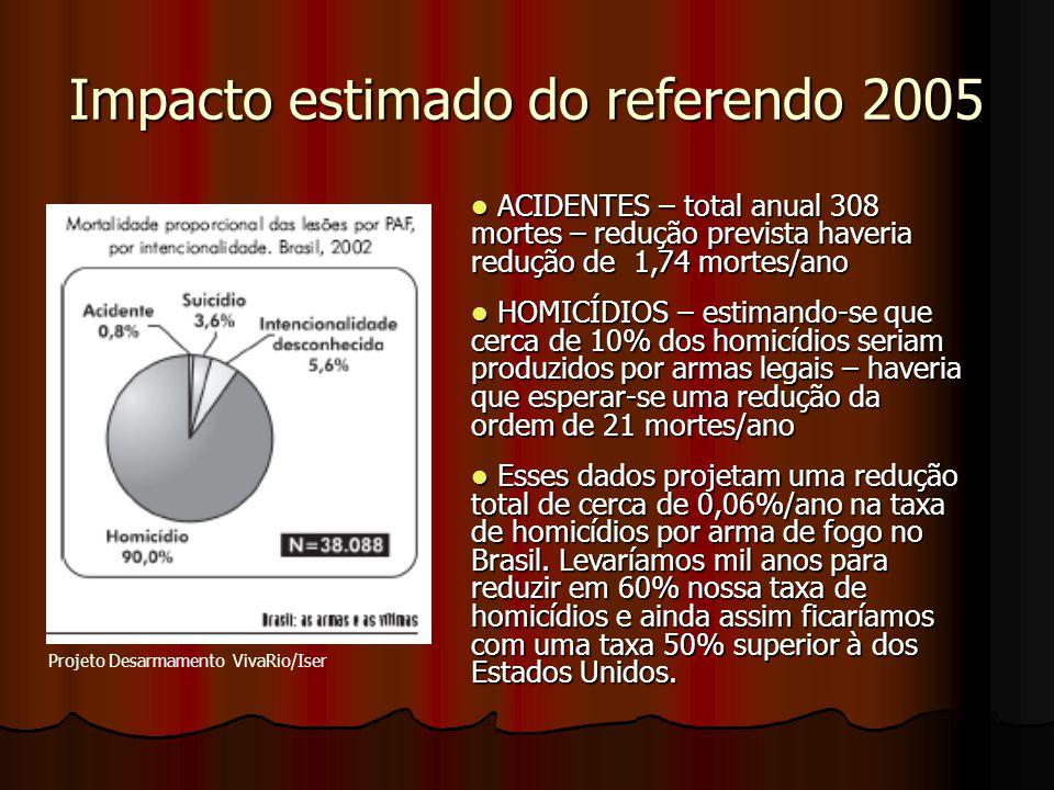 Impacto estimado do referendo 2005